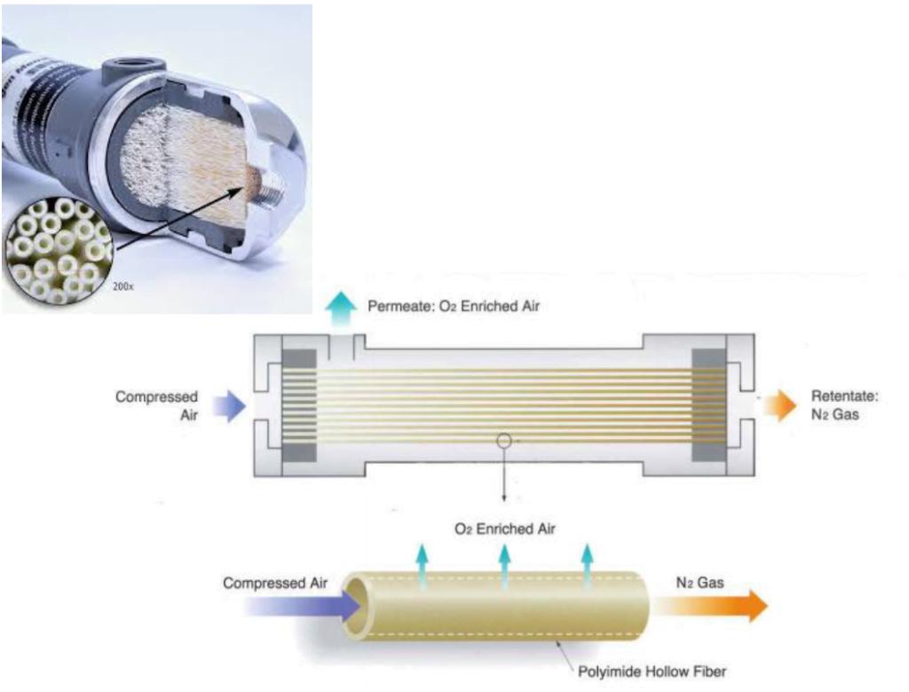 Generador Membrana