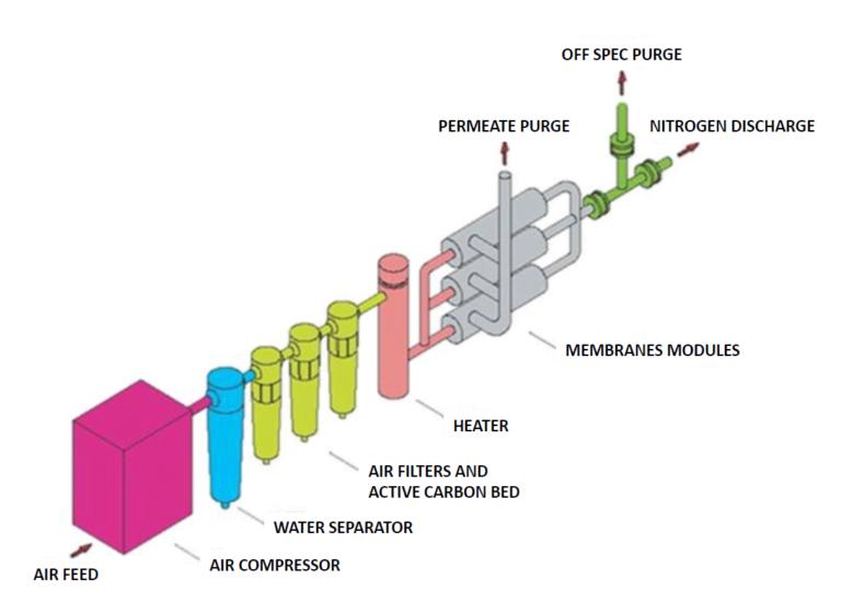 Generador de Membrana